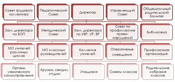 http://novostroika.ucoz.ru/struktura